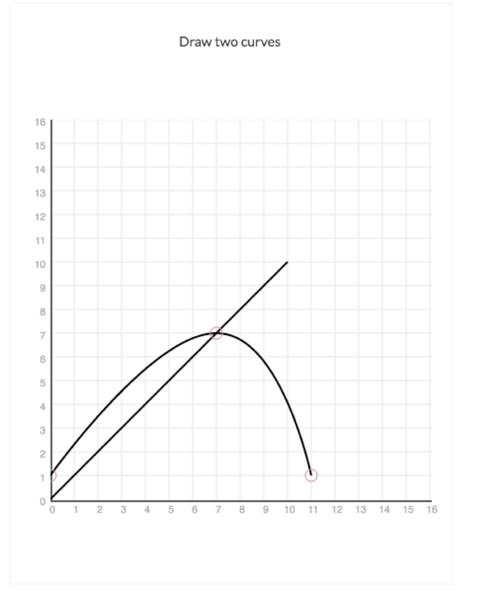 Economics graphing tool directions w w norton and midpoint or hold down the mouse to draw the line while both methods work for drawing a curve you may find it easier simply to click the points ccuart Image collections