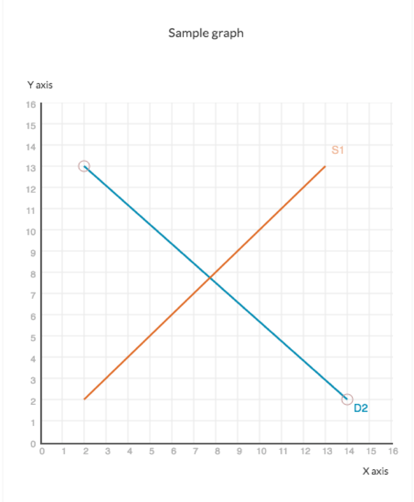 Economics graphing tool directions w w norton holding onto the curve shift by moving it to the appropriate location or area after youve placed your curve click the submit answer button in the ccuart Image collections