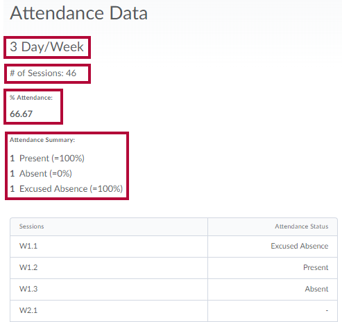Identifies important areas of the attendance register.