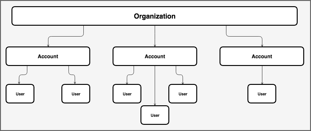 Organizations Accounts and Users