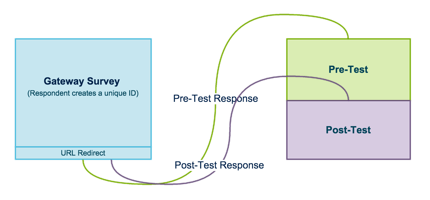 Create a Pre-Test and Post-Test Survey | SurveyGizmo Help