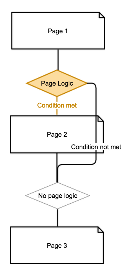 Survey Flow with Page Logic