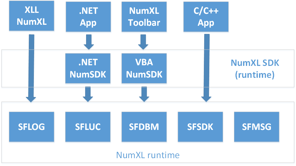 a high level diagram demonstrating the NumXL SDK Architecture
