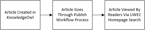 overall publish process