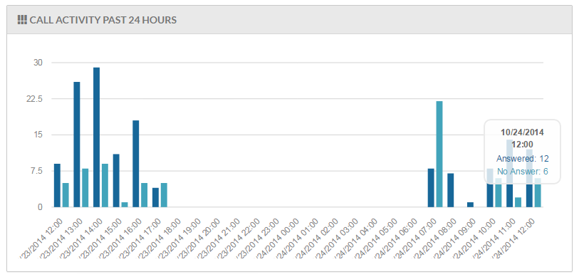 Bar chart image showing call activity for the past 24 hours.