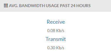 Screenshot of th Average Bandwidth Usage Past 24 Hours table.