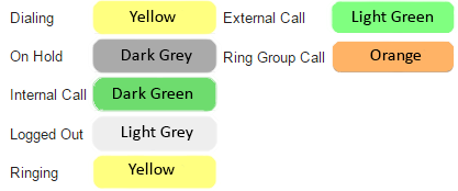Chart indicating the colors associated with user's current call/login status.