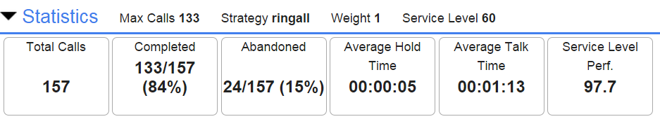 Screenshot of the Ring Group Widget Statistics Section.