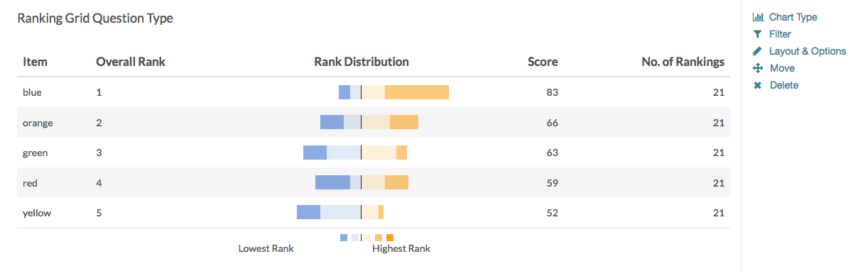 Ranking Grid Reporting Element