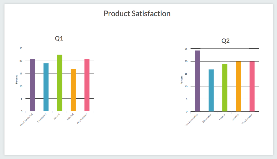 Insights Canvas with Question Charts Added