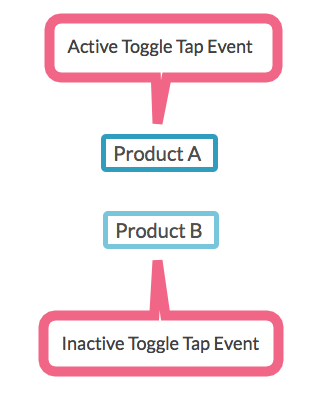 Inactive vs Active Tap Events