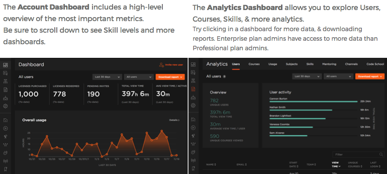 Analytics Dashboards are available for Users, Channels, Skill levels, and more.