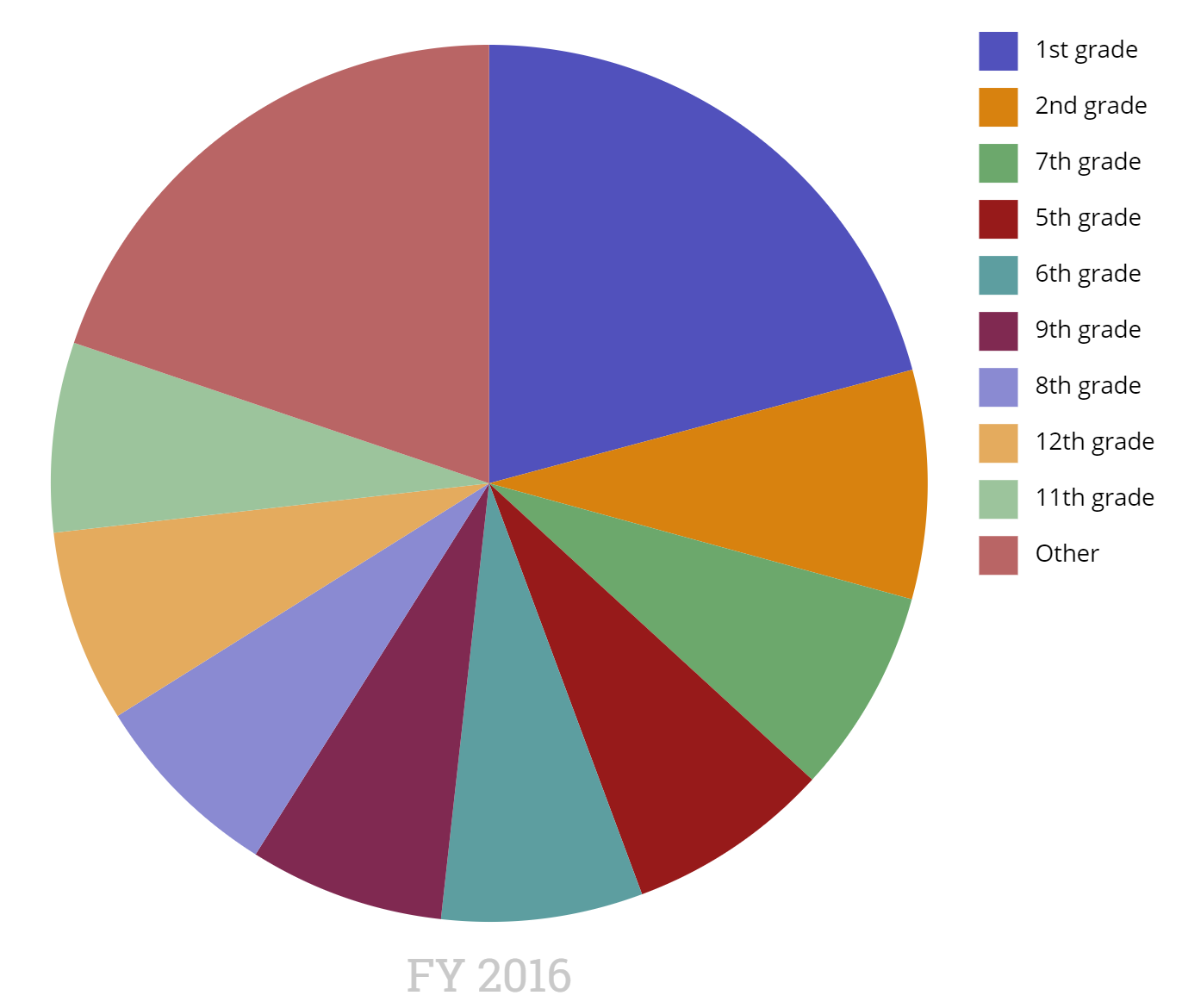 Visualizations Pie Chart Devresults Knowledge Base