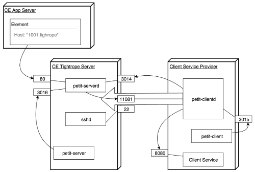 Cloud Elements Ground2Cloud Design Overview