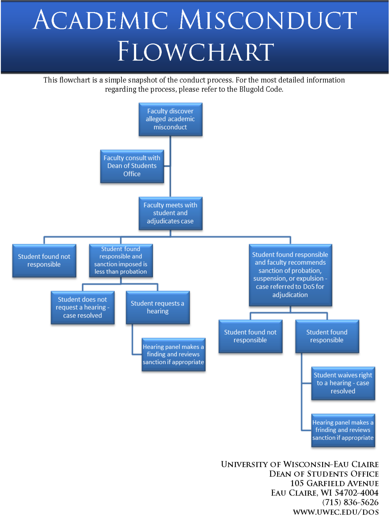 Academic Misconduct Flowchart