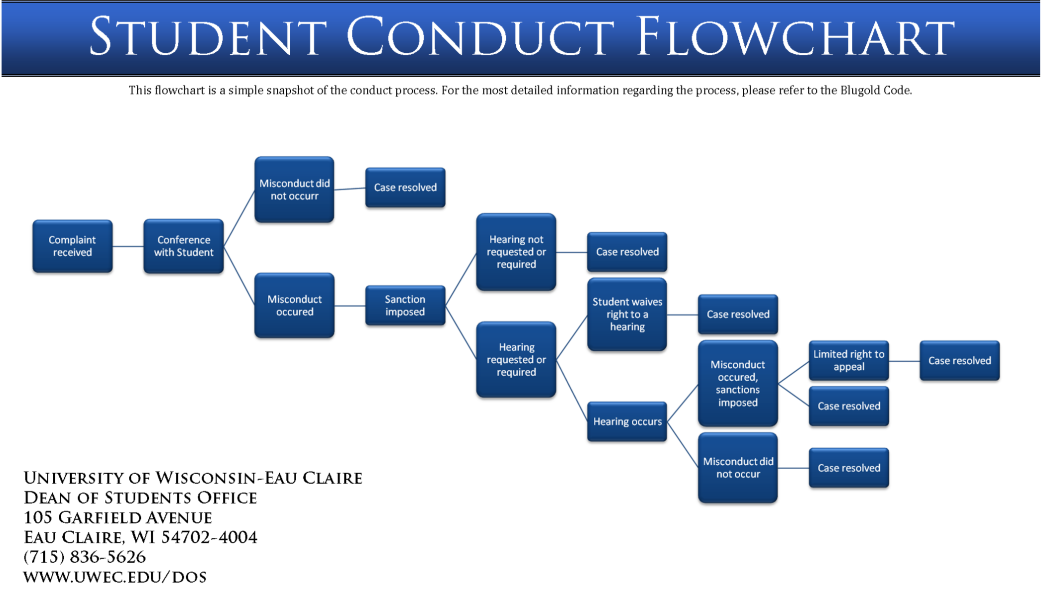 Non-Academic Misconduct Flowchart