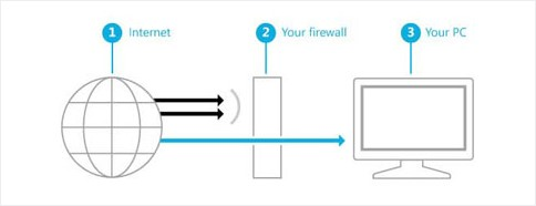 Diagram of a Firewall