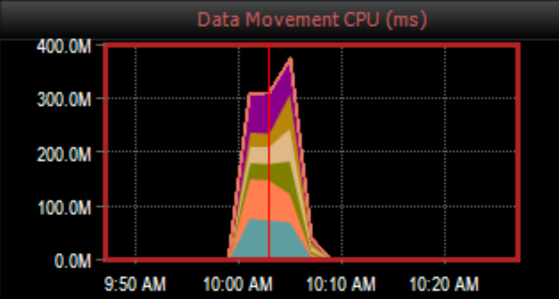 DW Sentry Data Movement CPU (ms) graph