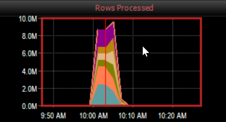 DW Sentry Rows Processed graph
