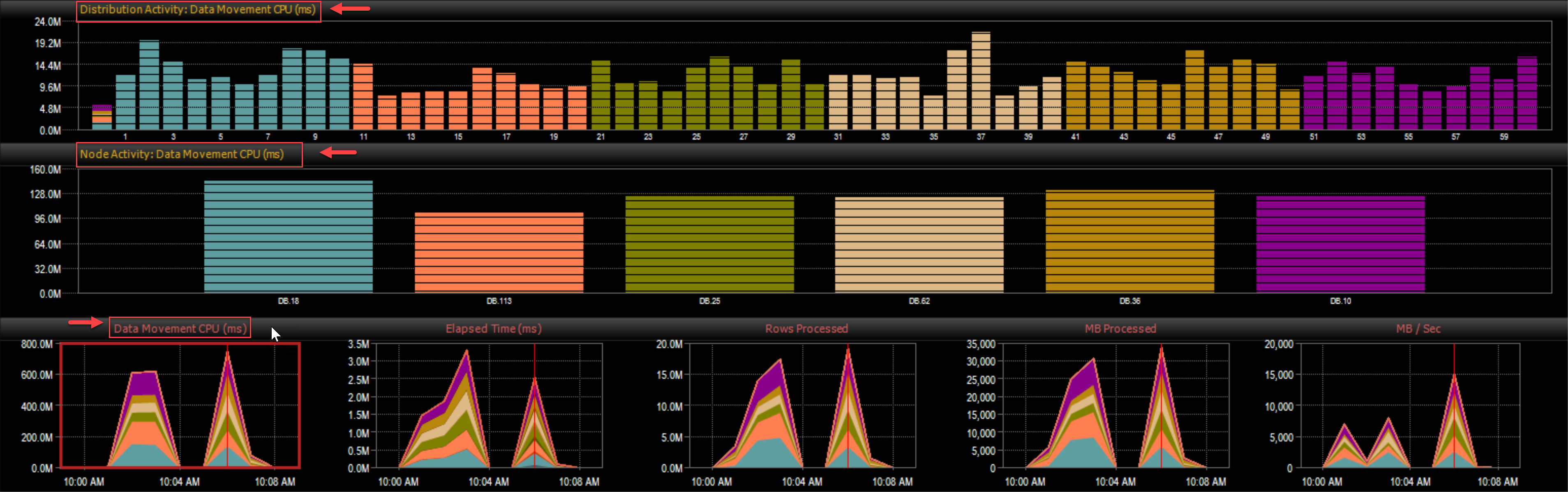 DW Sentry Data Movement Dashboard related graphs