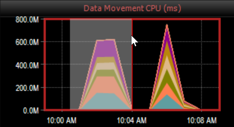 DW Sentry Data Movement Dashboard use click and drag
