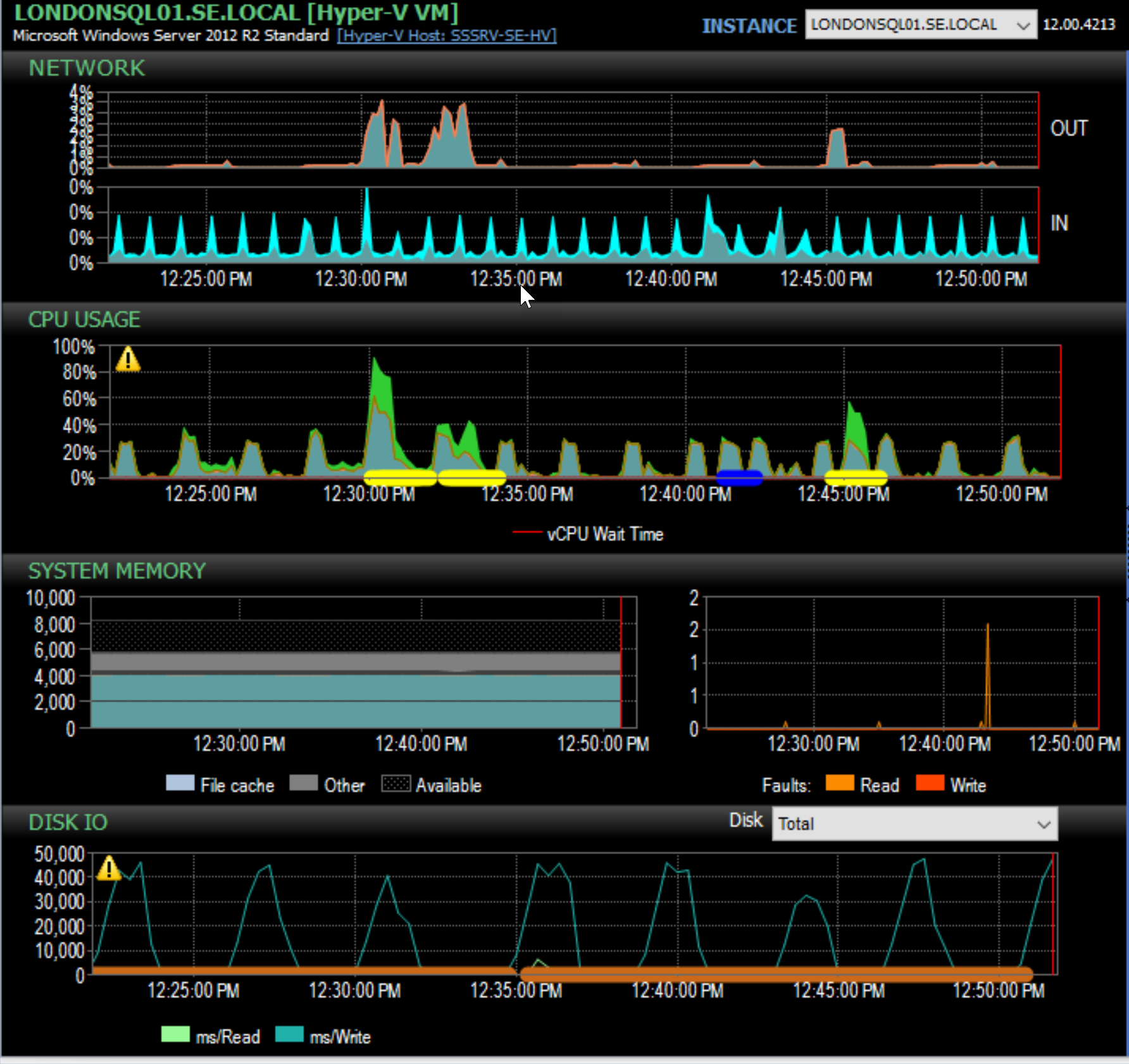 SentryOne Peformance Analysis Dashboard left side graphs