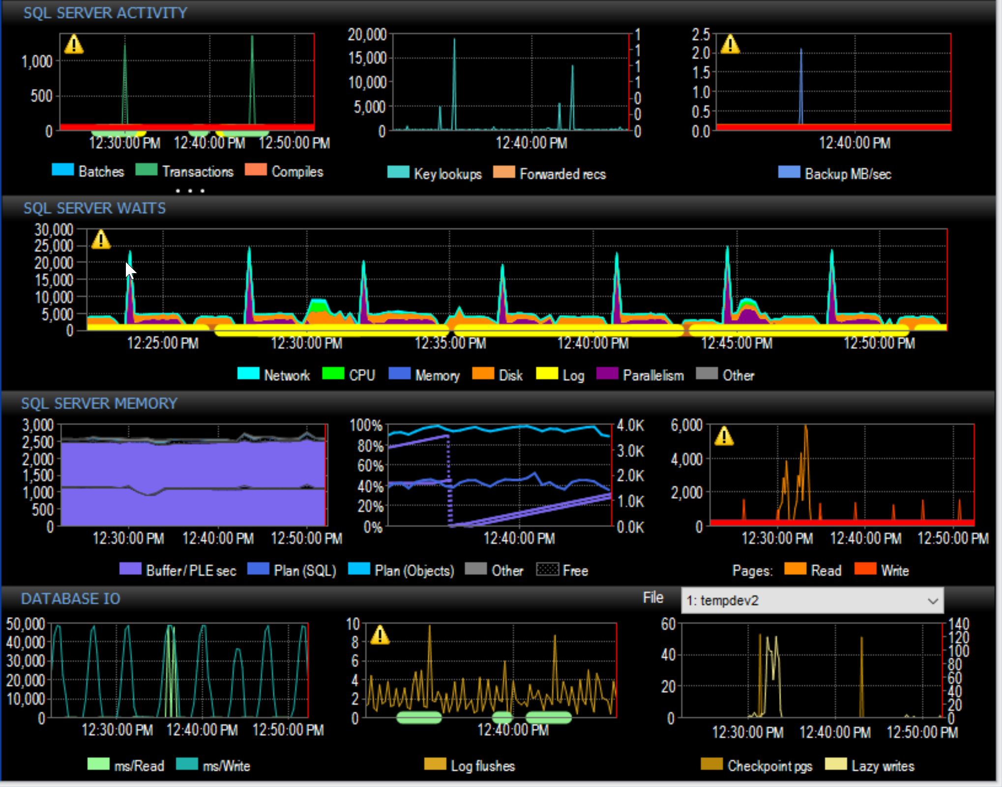 SentryOne Performance Analysis Dashboard right side graphs