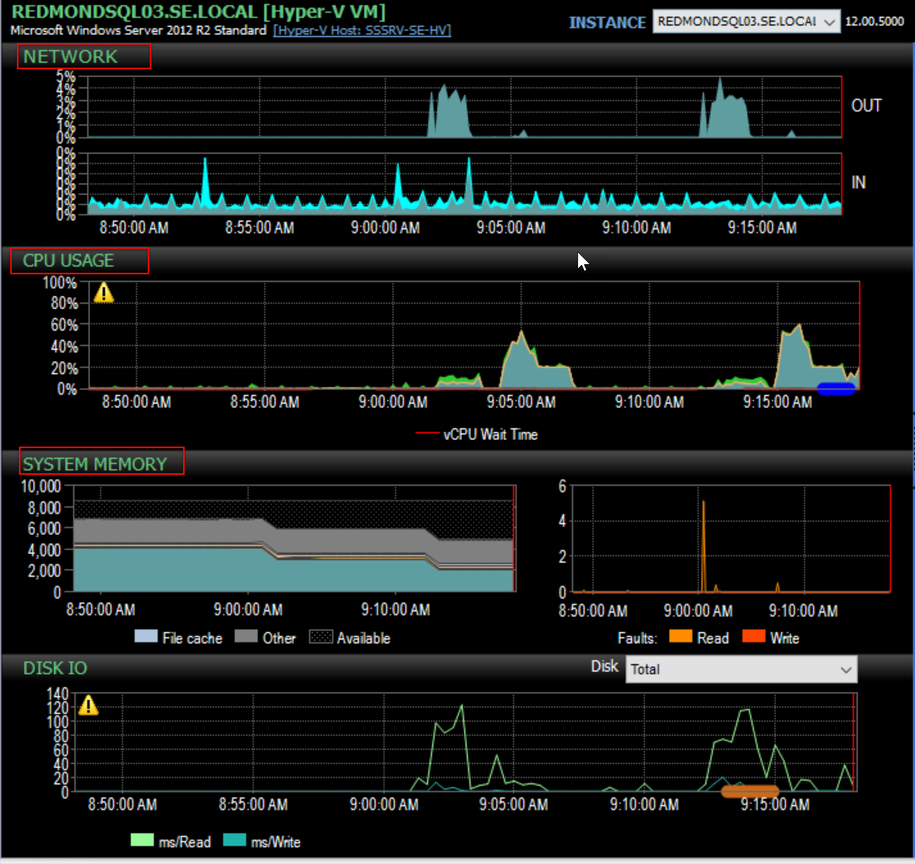 SentryOne Performance Analysis Dashboard Network, CPU Usage, System Memory, Disk IO graphs