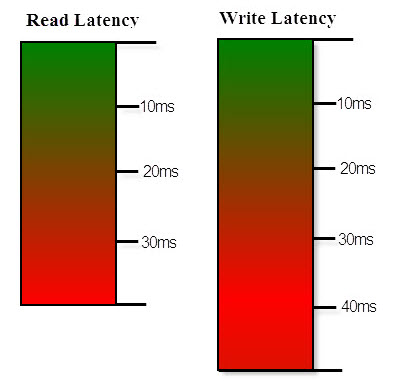 SentryOne Disk Activity Read and Write latency color gradients