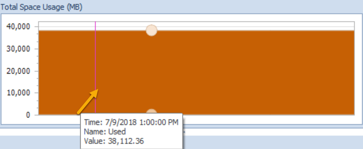 SentryOne Indexes tab Total Usage Used space