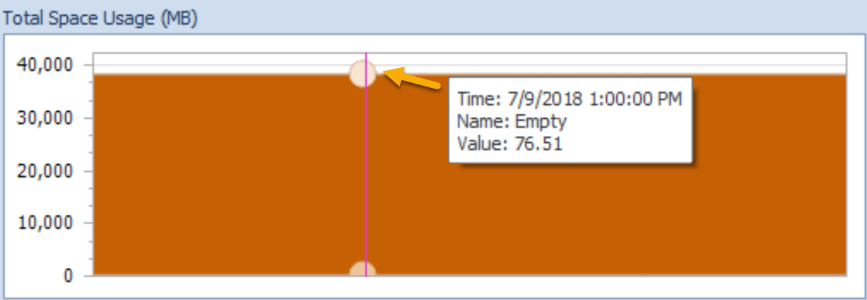 SentryOne Indexes tab Total Usage Empty space
