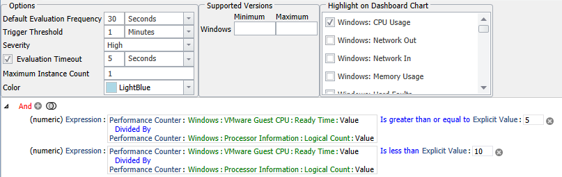 SentryOne VMware High Ready Time % per vCPU - Warning