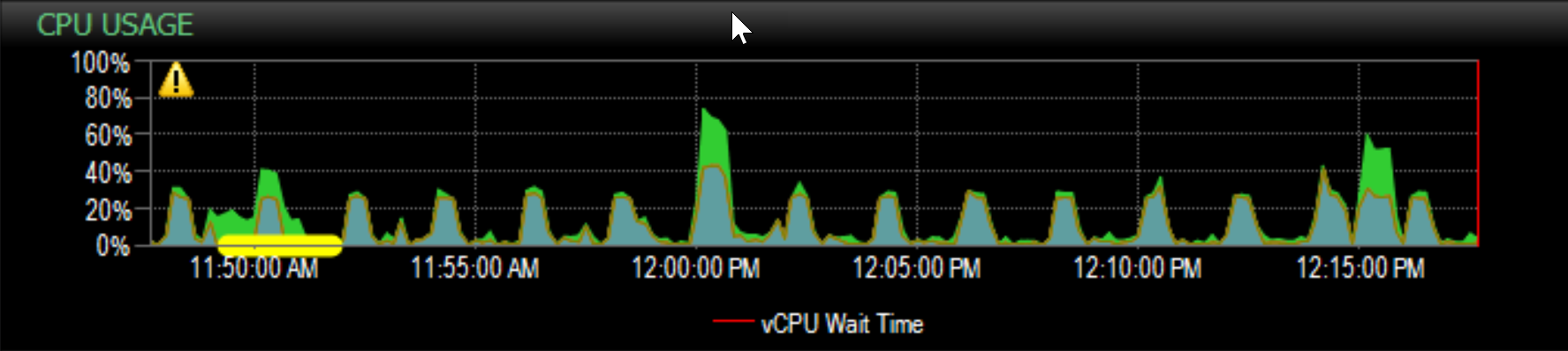 SentryOne Performance Analysis Dashboard CPU Usage graph