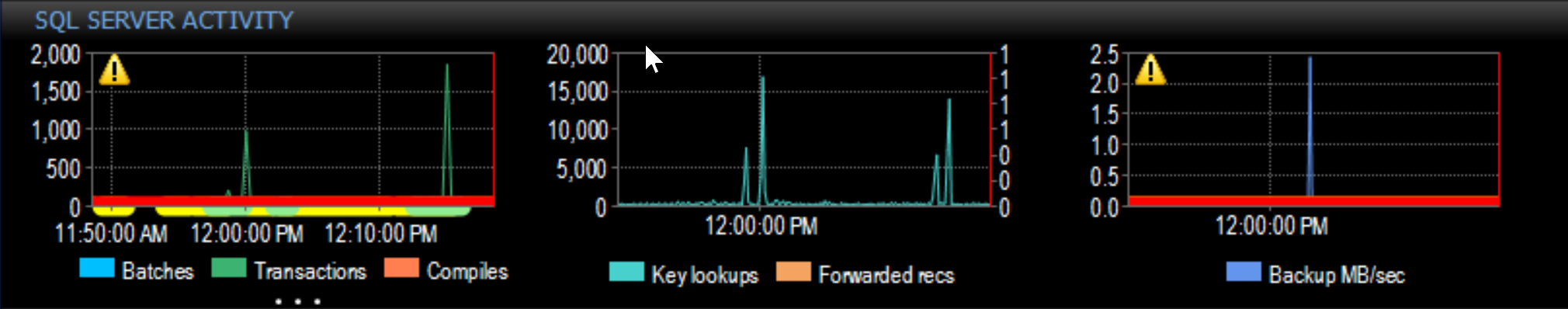 SentryOne Performance Analysis Dashboard SQL Server Activity graph