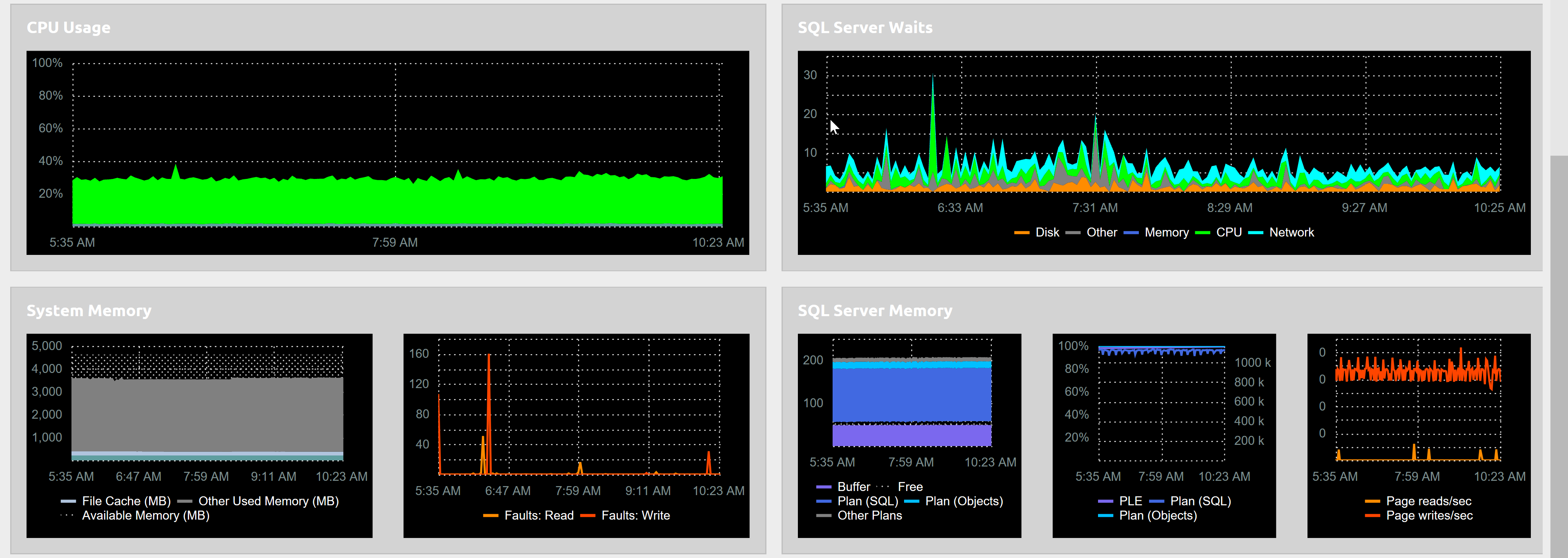 SentryOne Cloud Dashboard graphs