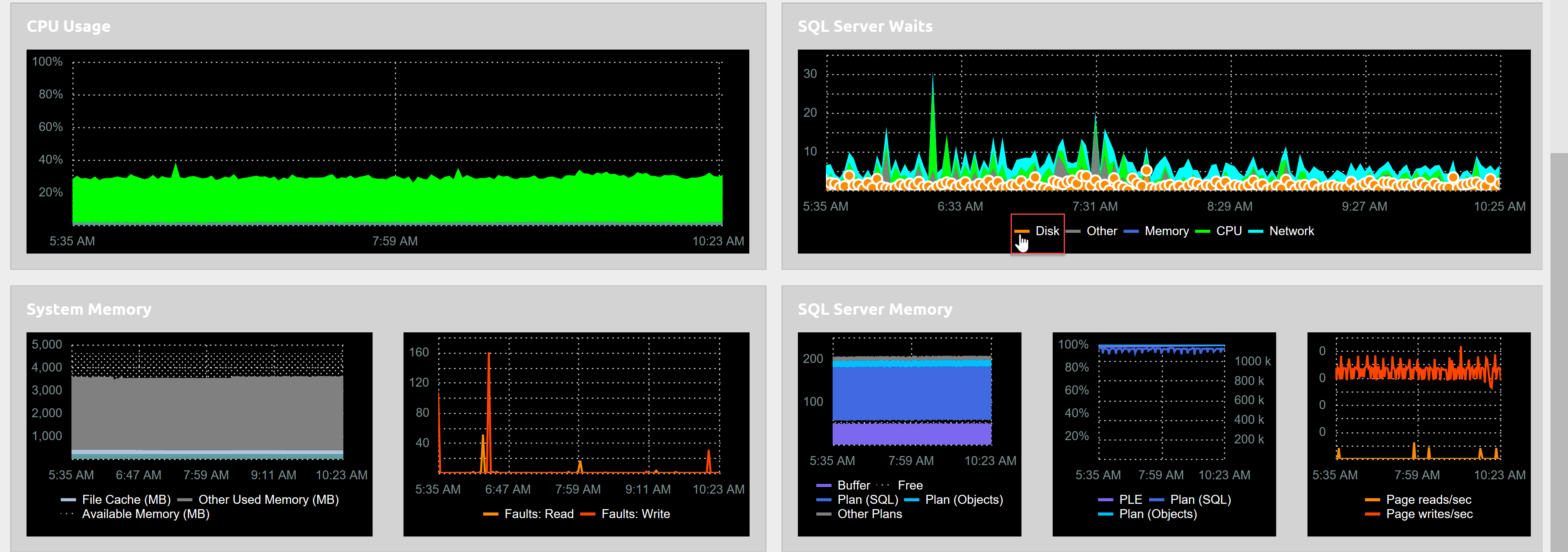 SentryOne Cloud Dashboard graphs hover over a metric