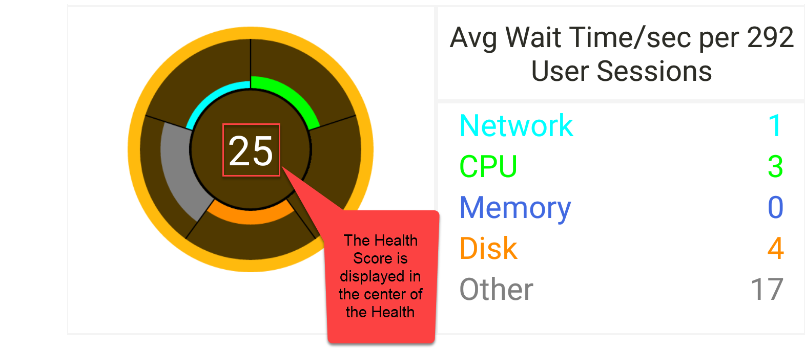 SentryOne App Wait Time/Session Health Score