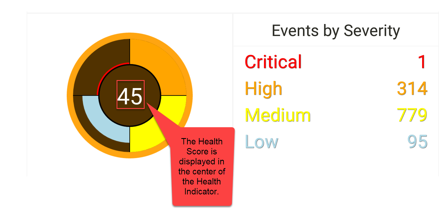 SentryOne App Events by Severity Health Score