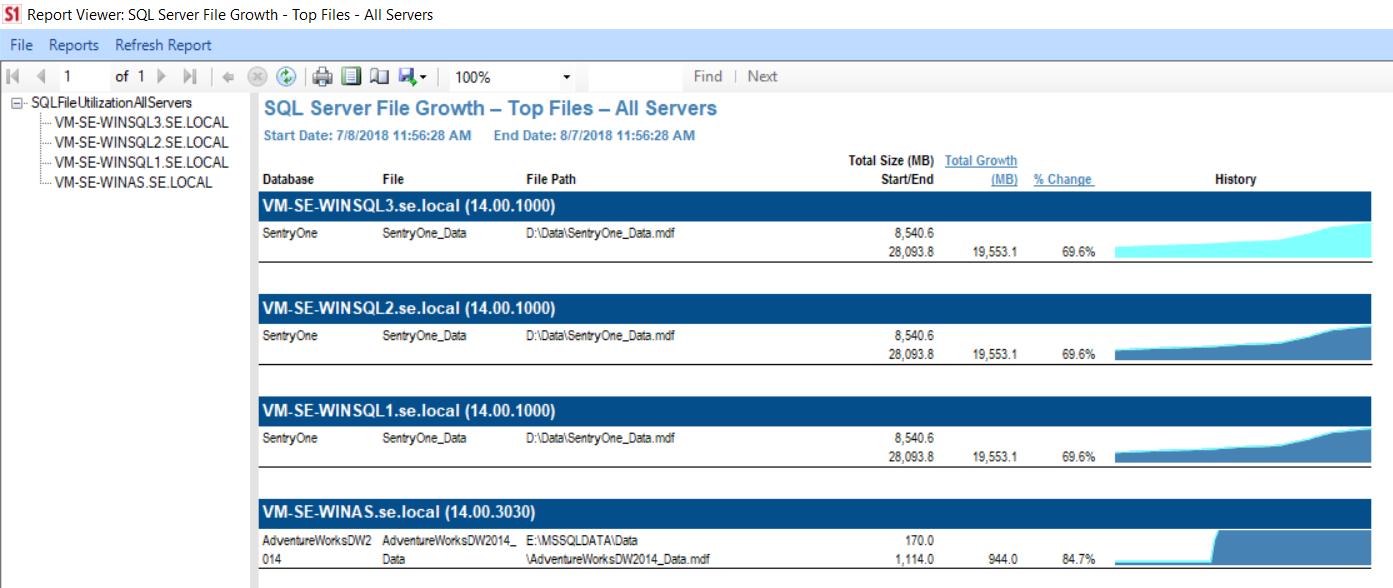 SentryOne SQL Server File Growth Top Files All Servers
