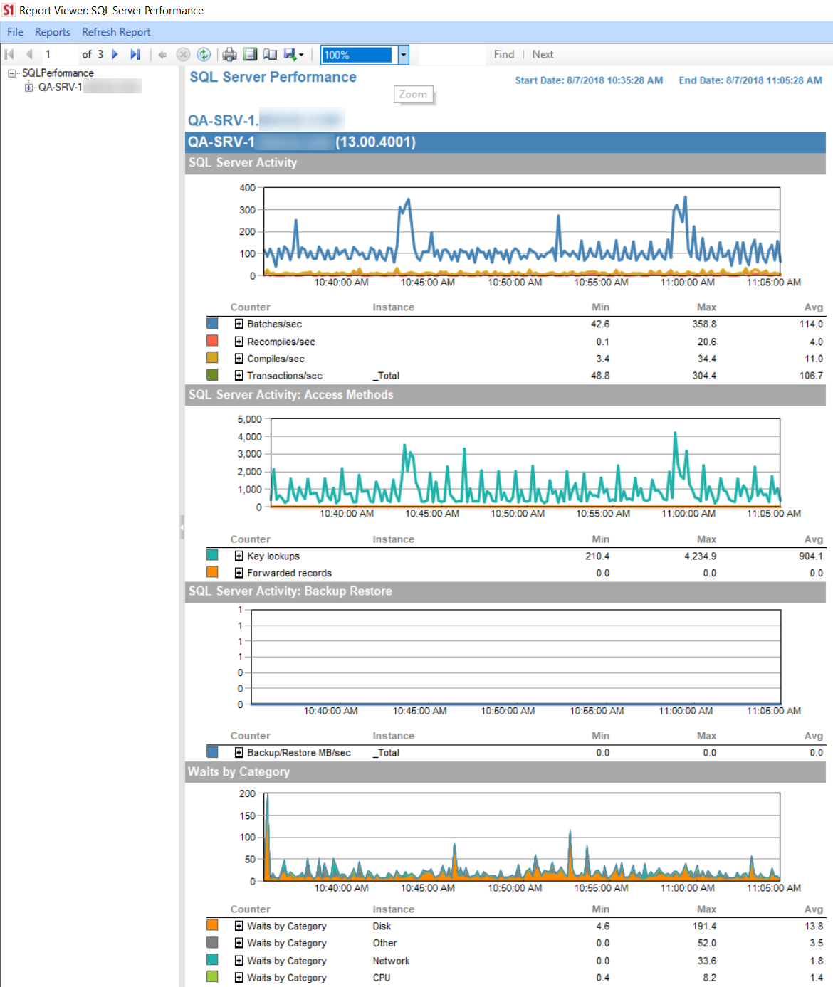 SentryOne SQL Server Performance