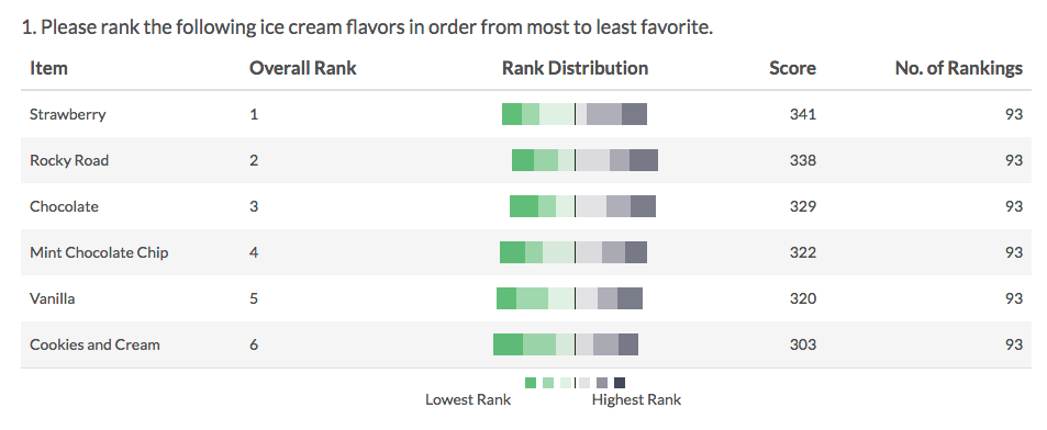 Drag & Drop Ranking: Diverging Stacked Bar Chart