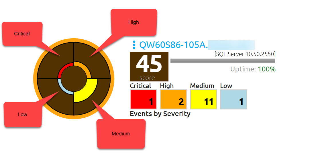 SentryOne Cloud Events by Severity Health Indicator diagram