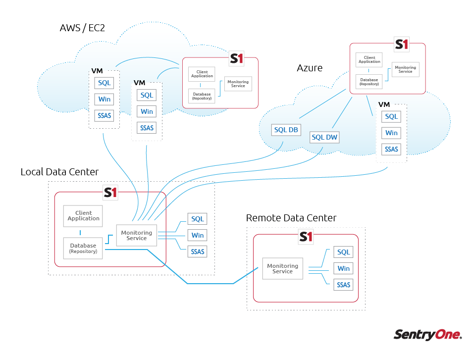 SentryOne Enterprise Architecture Diagram