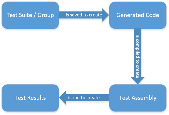 SentryOne Test Generated Output Diagram