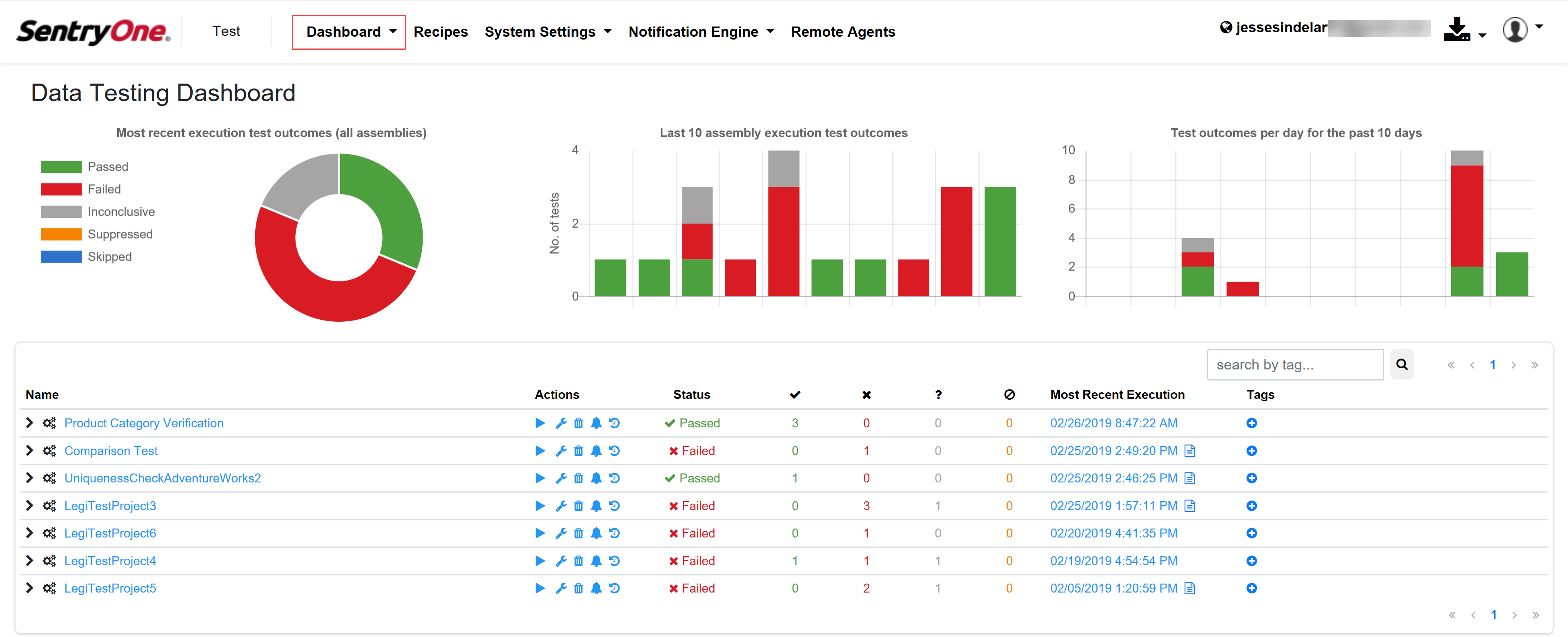 SentryOne Test Data Testing Dashboard Summary