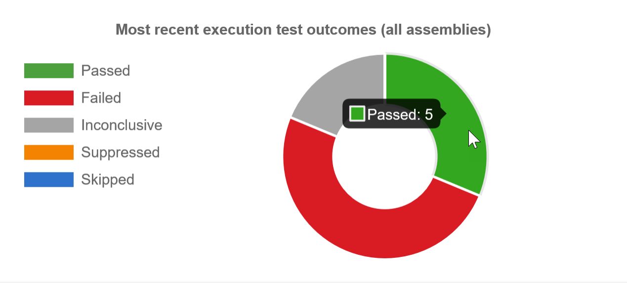 SentryOne Test Most recent execution test outcomes graph tooltip