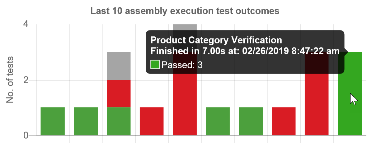 SentryOne Test Last 10 assembly execution test outcomes graph tooltip