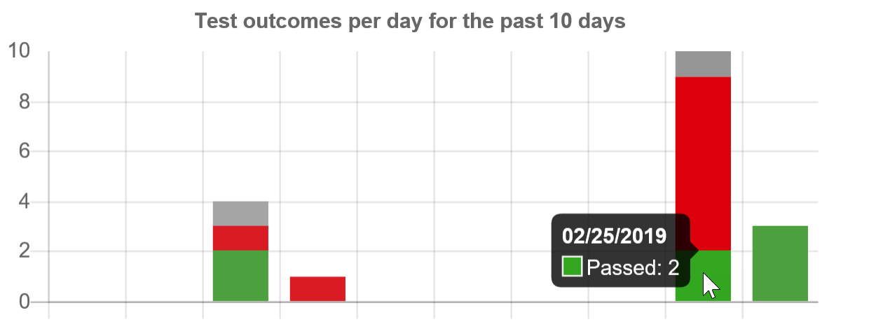 SentryOne Test outcomes per day for the past 10 days graph tooltip