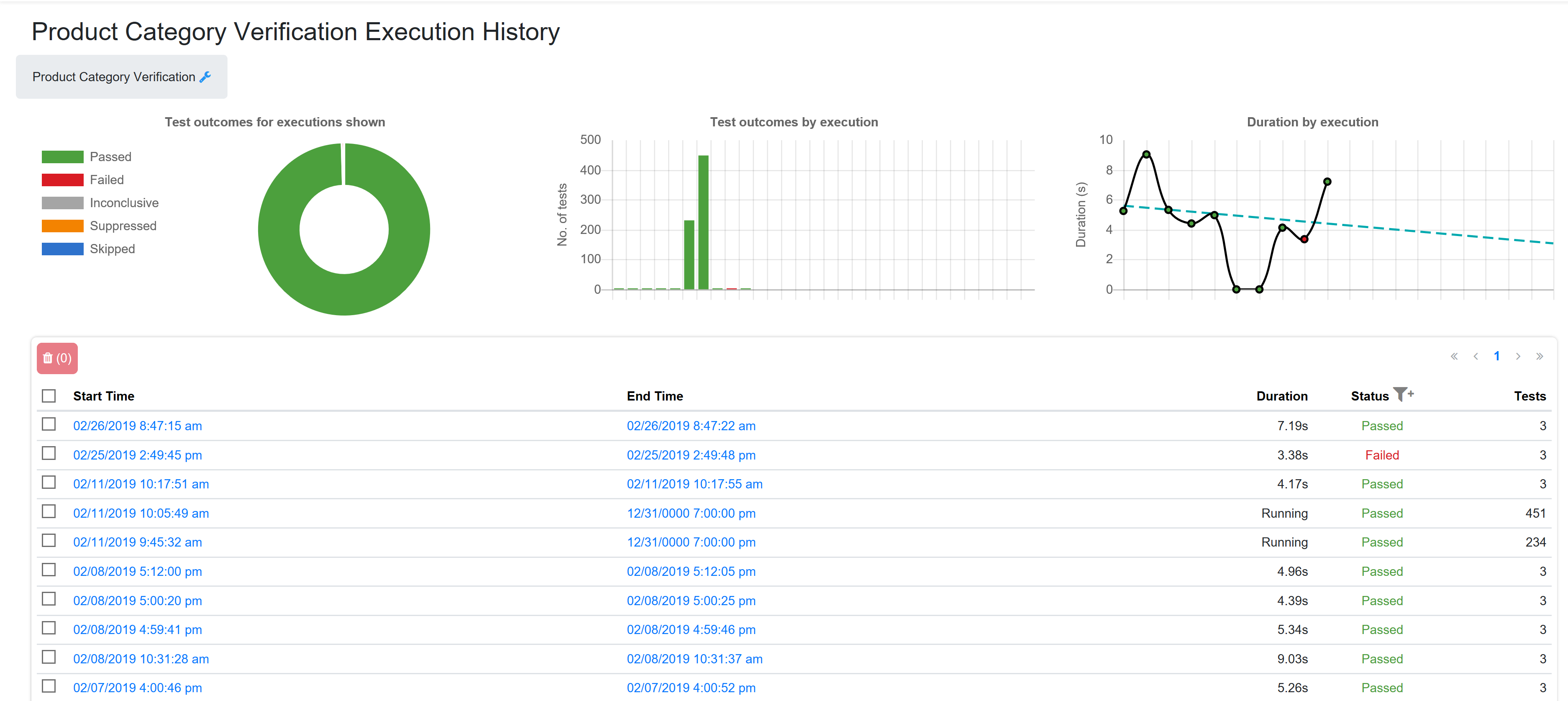SentryOne Test Execution History page