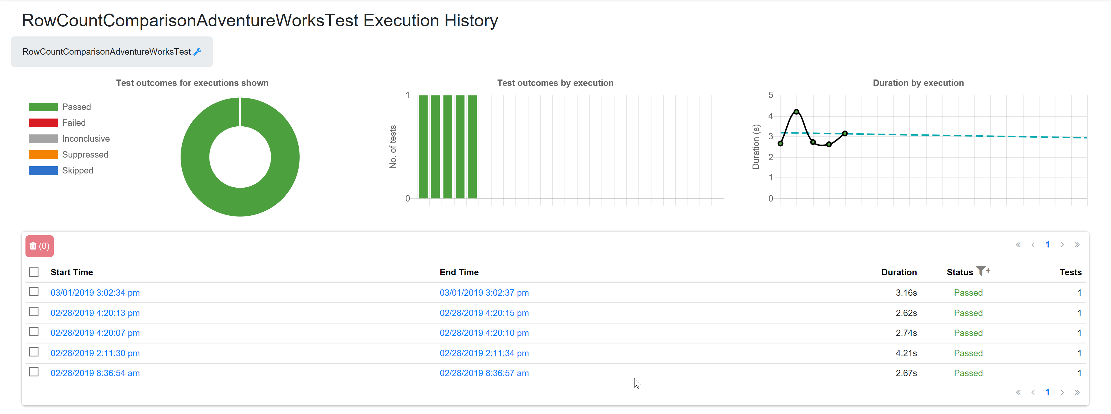 SentryOne Test Assembly Execution History
